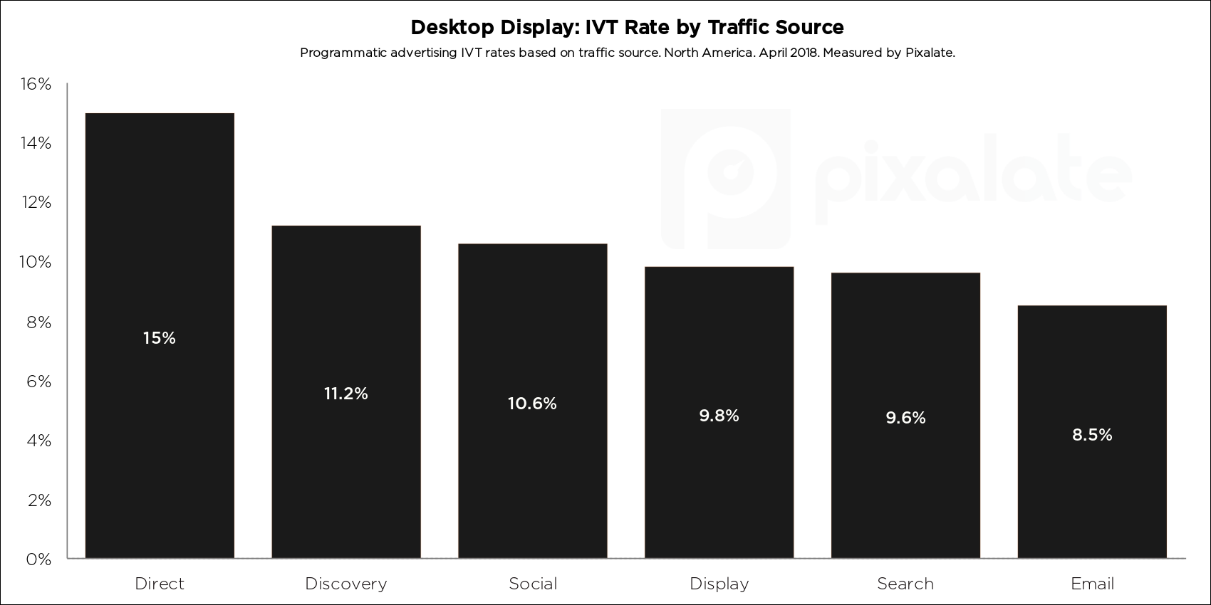 blog-cover-desktop-traffic-source-ivt-sov-q2-2018