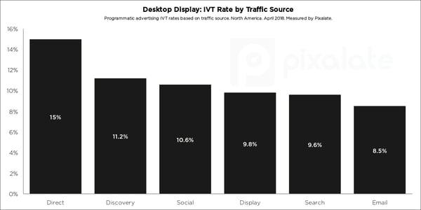 blog-cover-desktop-traffic-source-ivt-sov-q2-2018