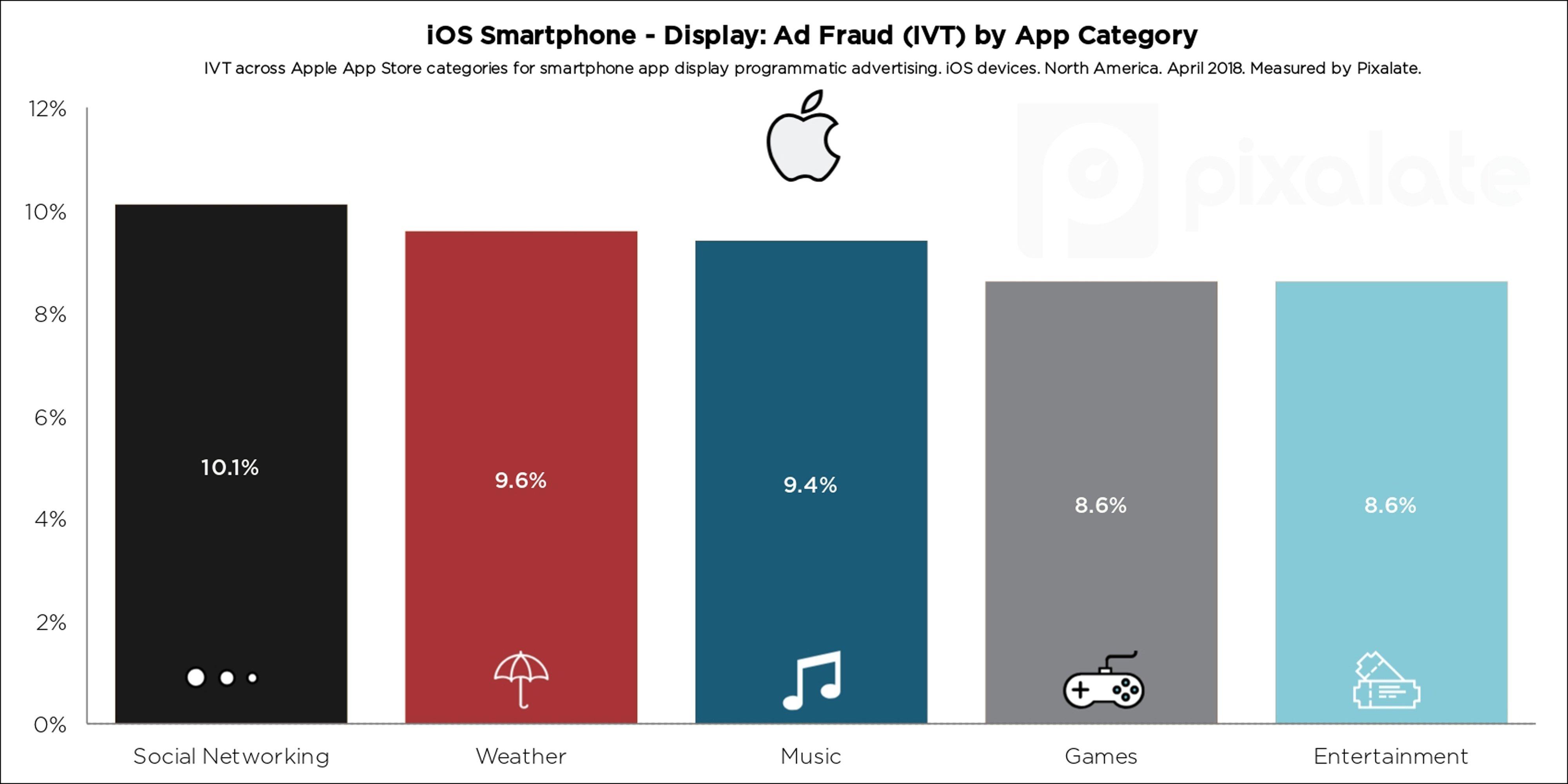blog-iOS-app-smartphone-display-q2-2018