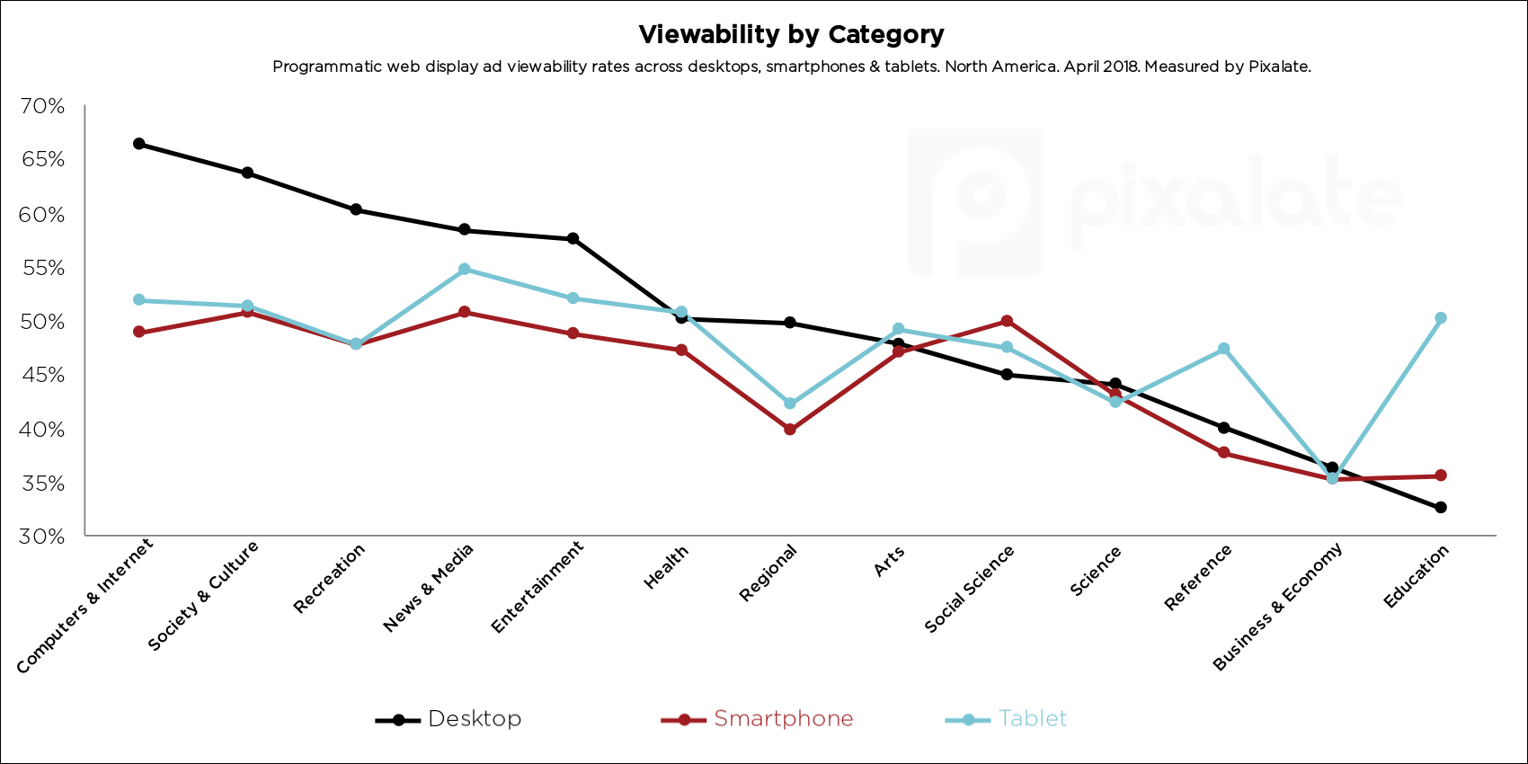 blog-state-of-viewability-q2-2018