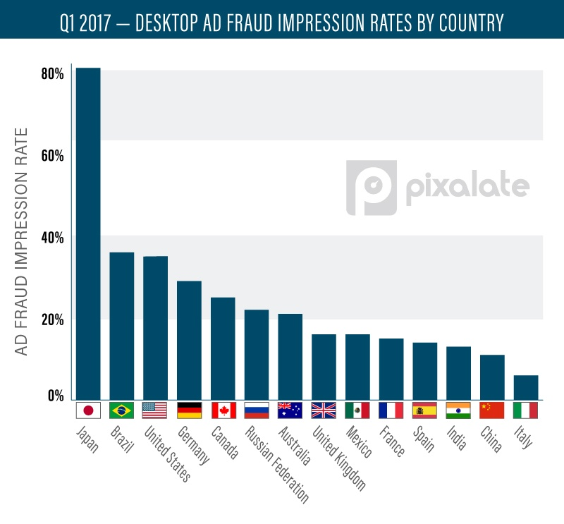 desktop-Ad-Fraud-Impression-Rates-by-country-03.jpg