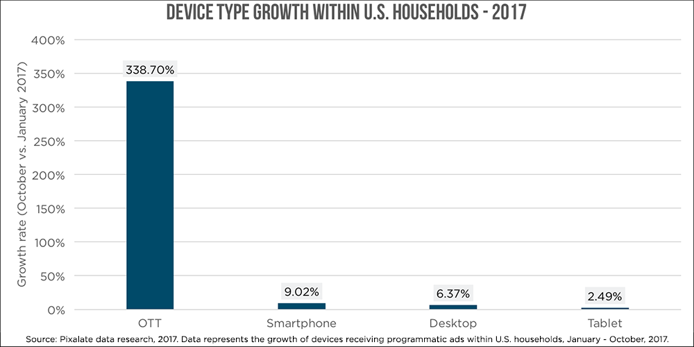 device-type-growth-us-households-actual.png