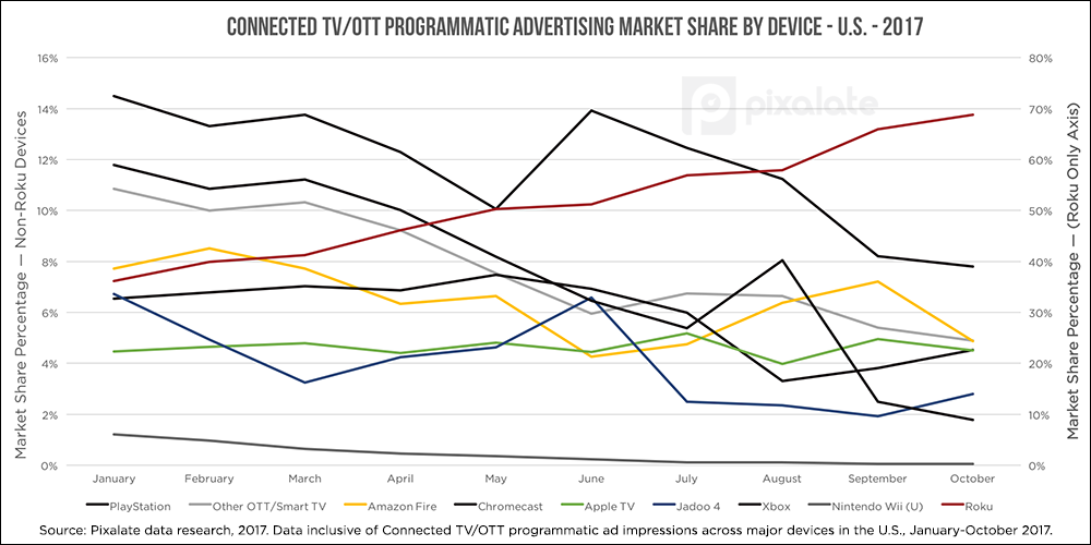 devices-month-over-month-ott.png