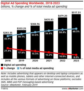 emarketer-2019-digital-ad-spend