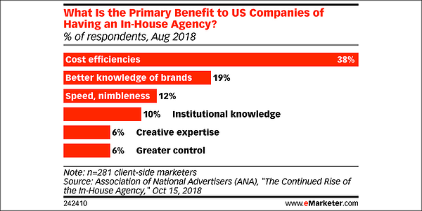 emarketer-brands-in-house-cost-savings