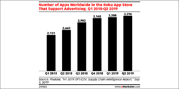 emarketer-chart-roku-apps-support-programmatic