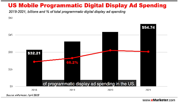 emarketer-mobile-programmatic-digital-display-ad-spending-forecast