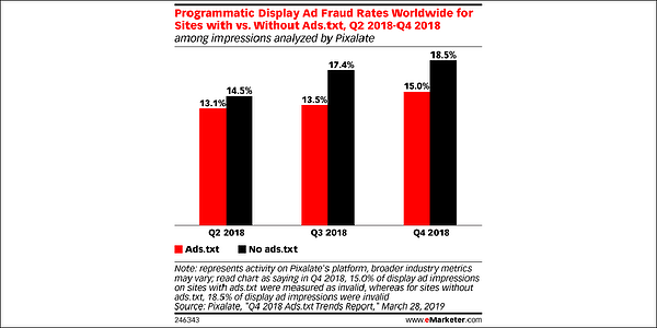 emarketer-pixalate-ads-txt-stats