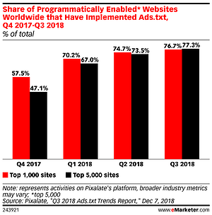 emarketer-pixalate-programmatic-ads-txt-ad-fraud