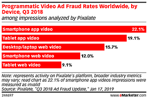 emarketer-pixalate-programmatic-video-ad-fraud