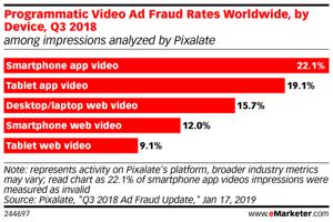 emarketer-pixalate-programmatic-video-ad-fraud