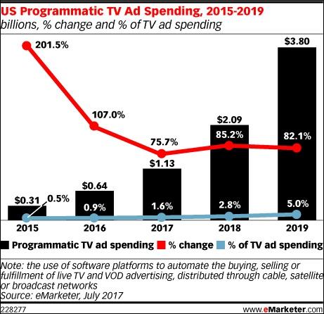 emarketer-programmatic-tv-spend.jpg