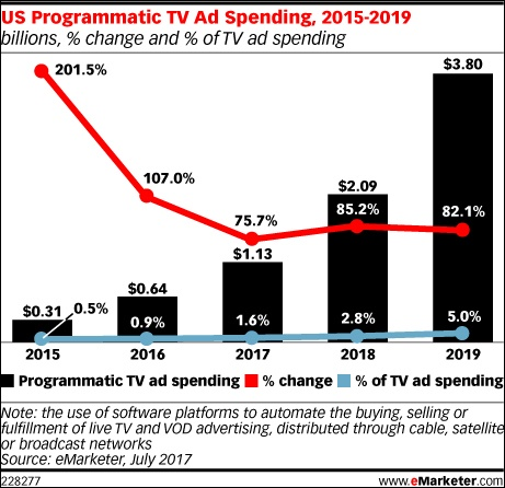 emarketer-programmatic-tv-spend.jpg