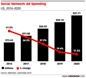 emarketer-social-network-ad-spend-chart