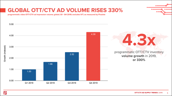 global-programmatic-ott-ctv-advertising-2019