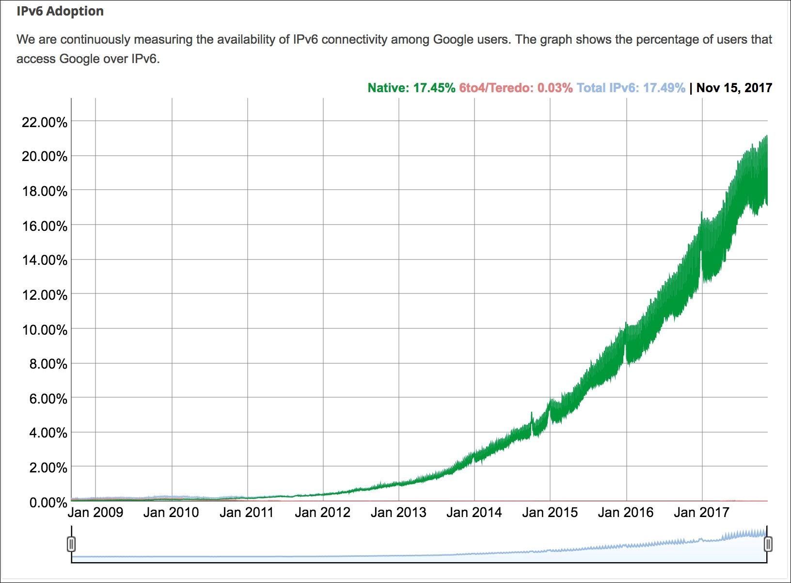google-ipv6-data.jpg