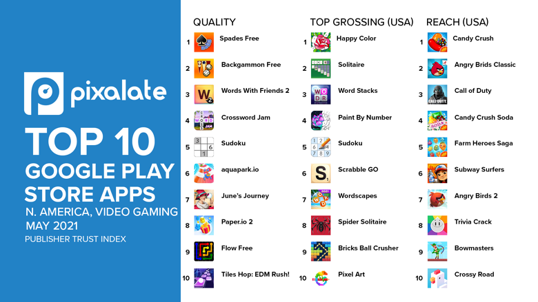 google-top-10-video-gaming-north-america-may-2021