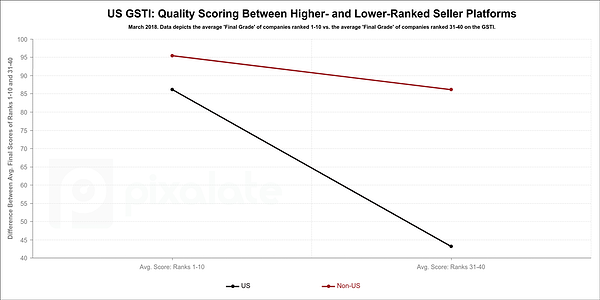 gsti-variance-between-high-and-low-rankings-(1)