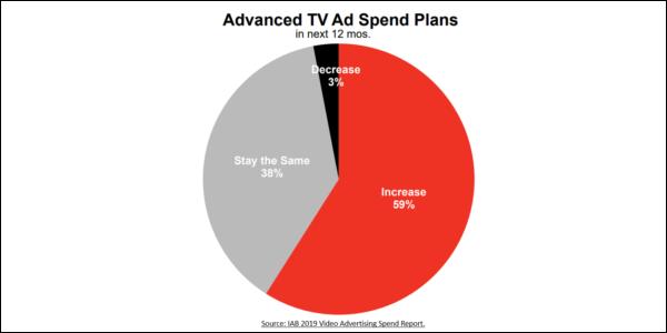 iab-advanced-tv-market-snapshot-2019