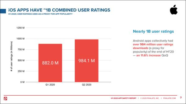 ios-apps-user-ratings-h1-2020-pixalate