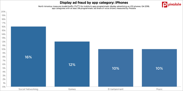 iphone-ios-mobile-app-fraud-display-category-q4-2018