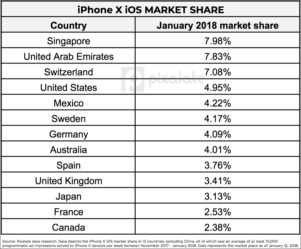 iphone-x-ios-market-share-by-country.png