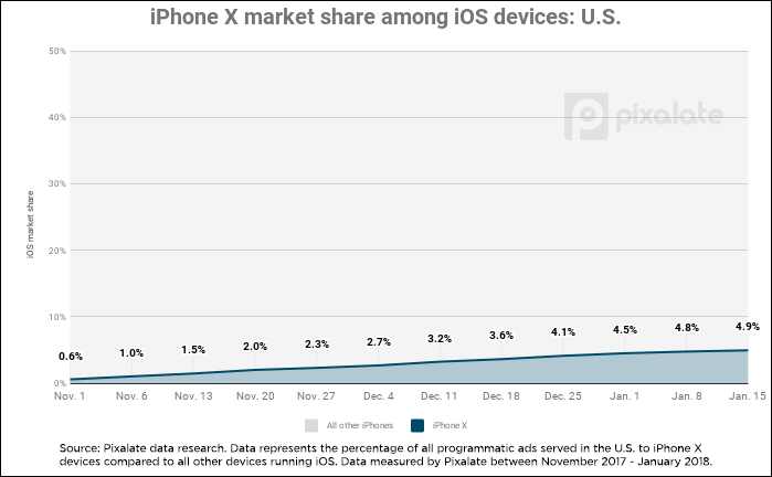 iphone-x-market-share-usa.png
