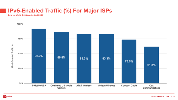 ipv6-traffic-by-isp-april-2021