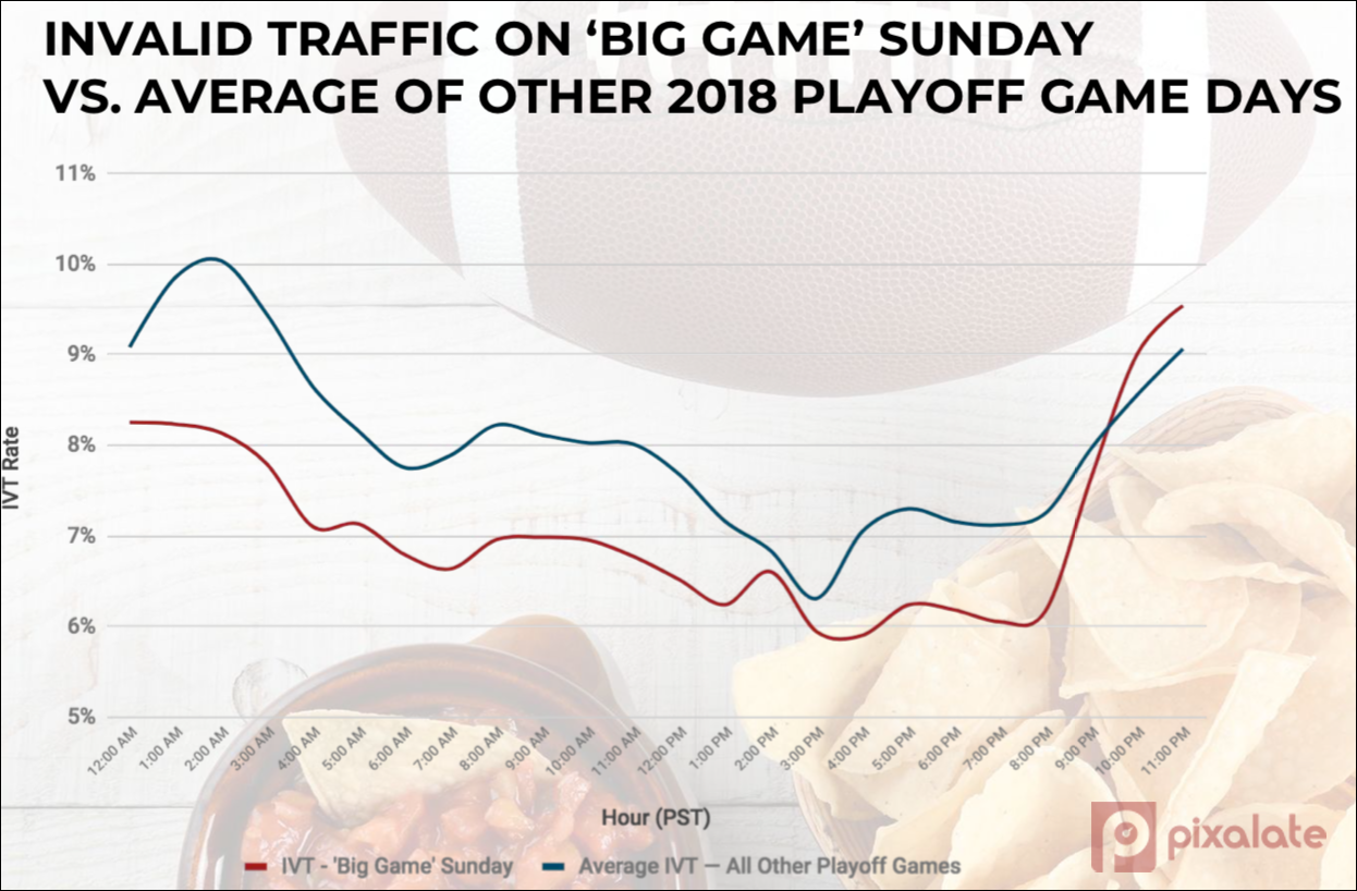 ivt-big-game-sunday-vs-other-game-days.png
