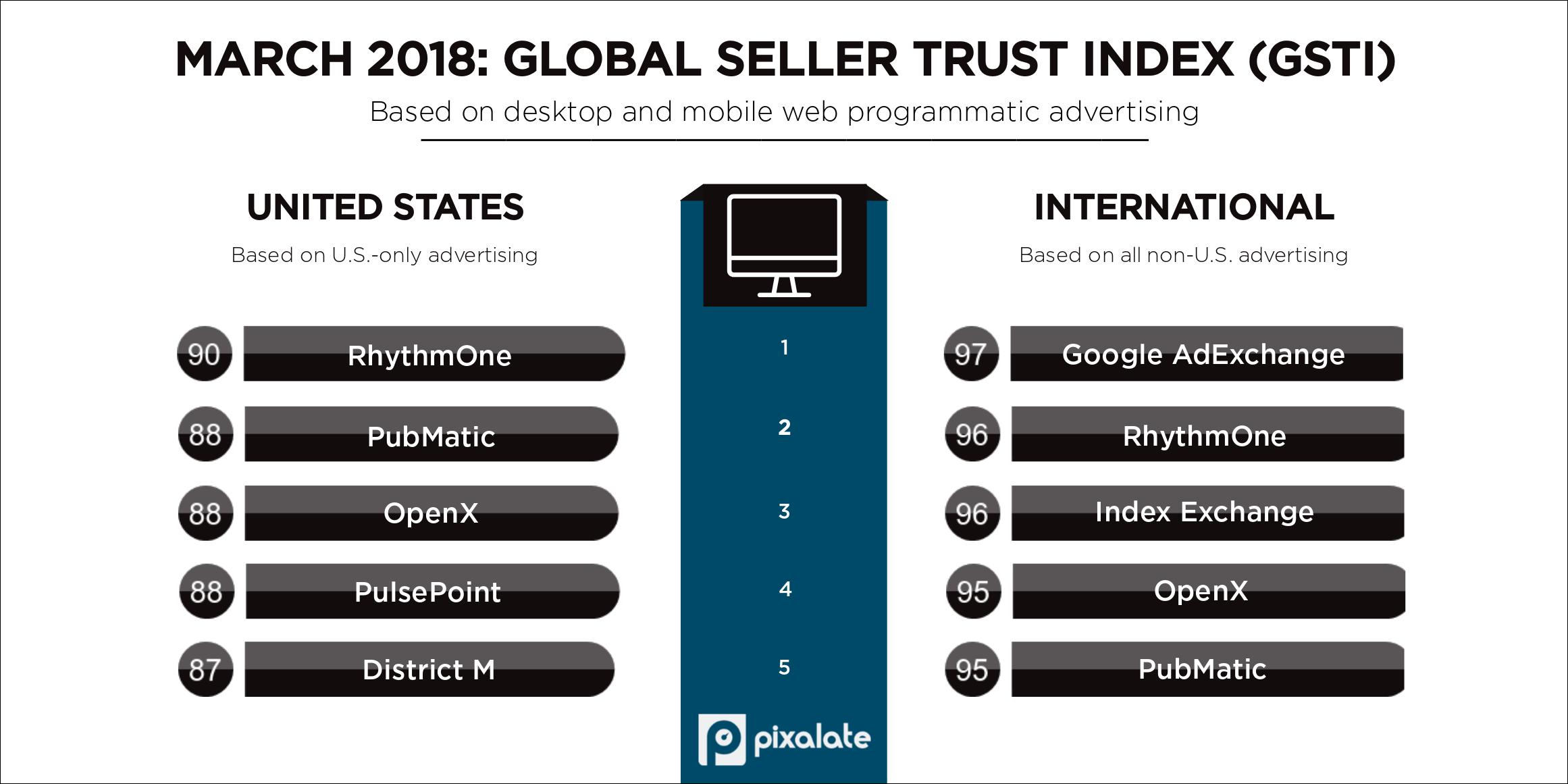 march-2018-pixalate-gsti-top-five-programmatic-seller-rankings-(1)