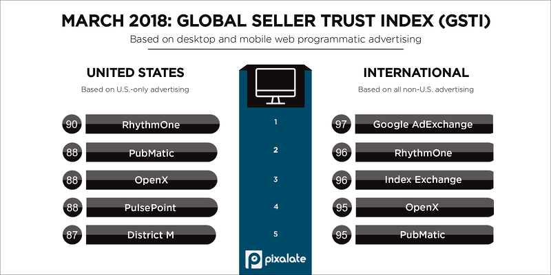 march-2018-pixalate-gsti-top-five-programmatic-seller-rankings-(1)