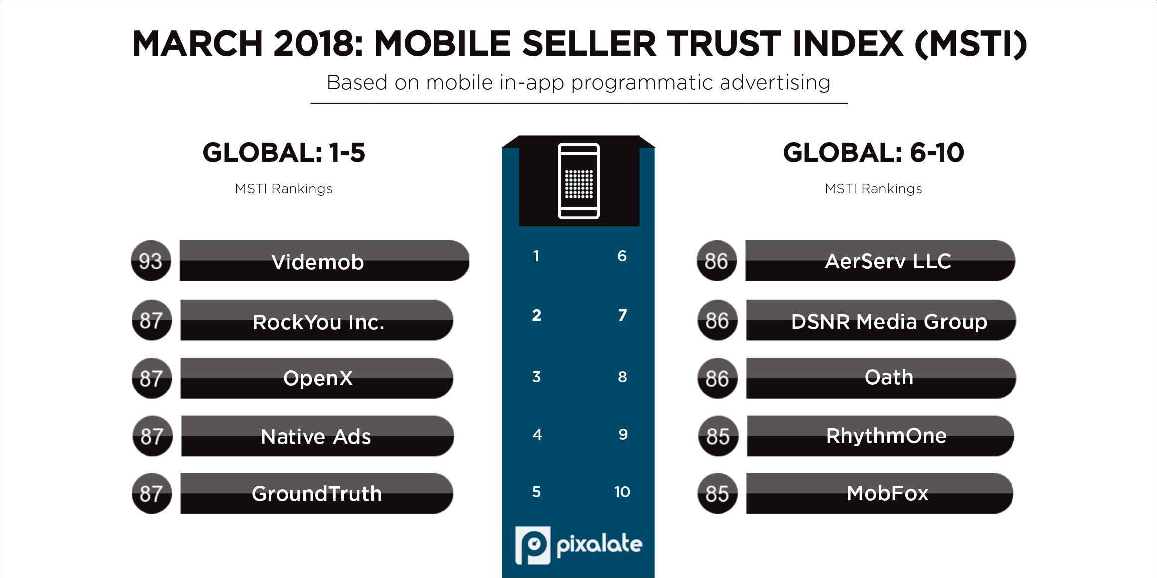 march-2018-pixalate-msti-top-five-programmatic-seller-rankings-(1)