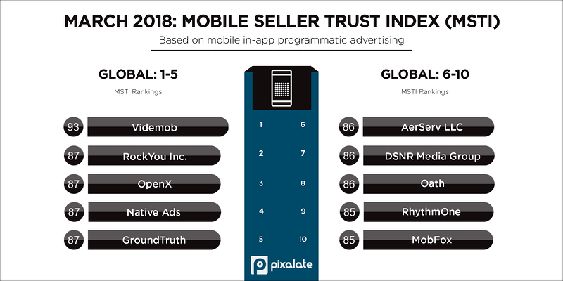 march-2018-pixalate-msti-top-five-programmatic-seller-rankings-(1)
