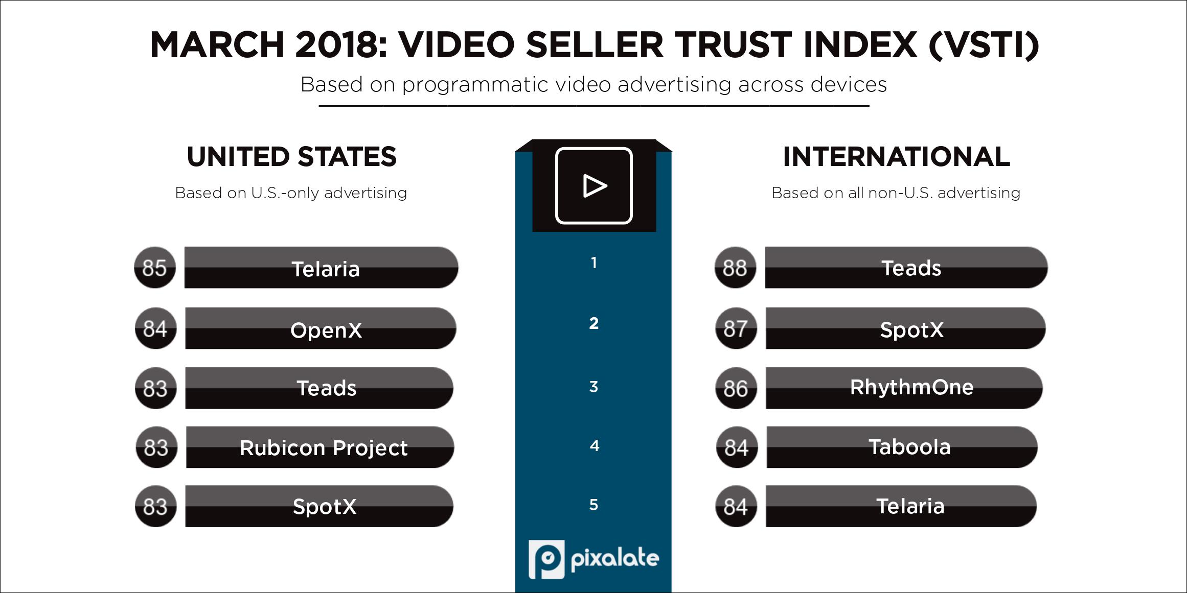 march-2018-pixalate-vsti-top-five-programmatic-seller-rankings-(1)