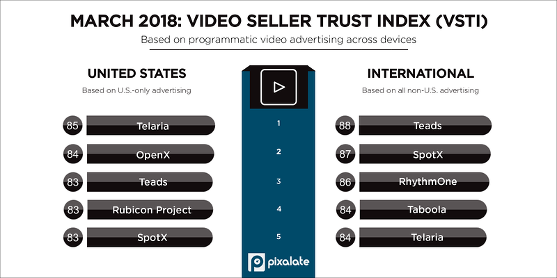 march-2018-pixalate-vsti-top-five-programmatic-seller-rankings-(1)