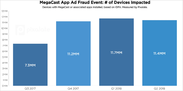 megacast-mobile-app-ad-fraud-devices-impacted-buzzfeed-pixalate