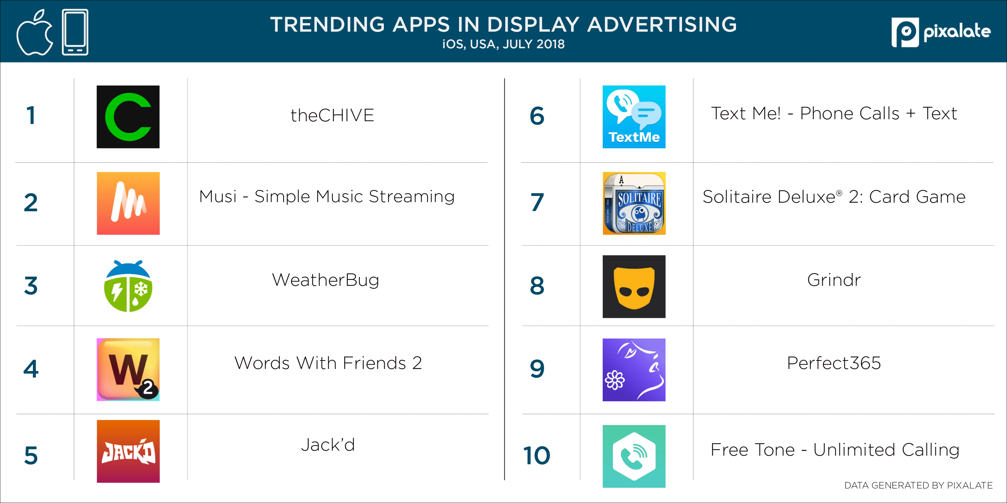 mobile-advertising-trends-top-iphone-apps-july-2018
