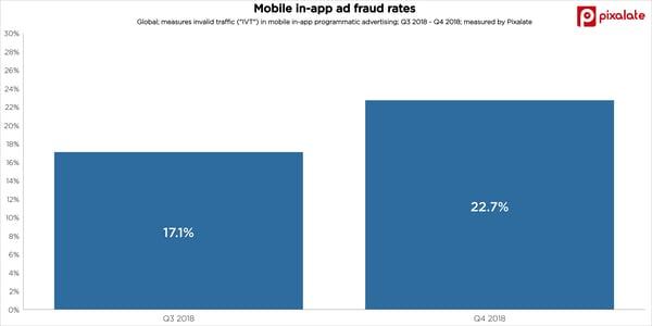 mobile-app-ad-fraud-invalid-traffic-ivt-q4-2018