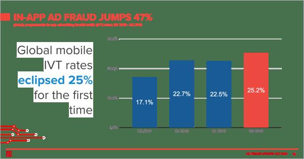 mobile-in-app-ivt-rates-q2-2019