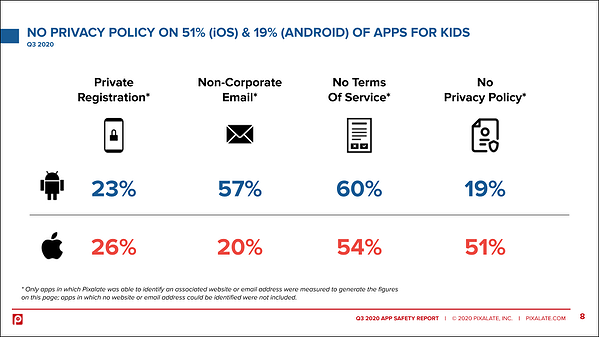 no-privacy-policy-q3-2020-app-safety-report-pixalate