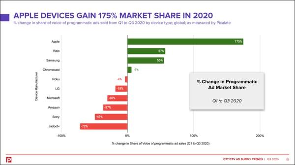 ott-q3-2020-device-market-share-change2
