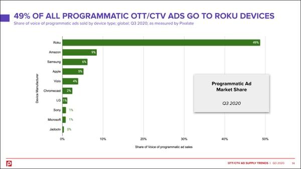 ott-q3-2020-device-market-share2