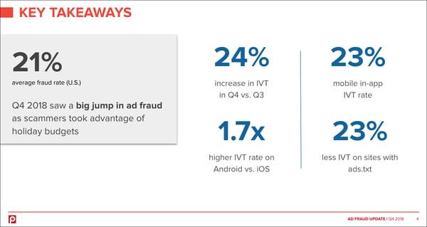 pixalate-q4-2018-ad-fraud-key-takeaways-data