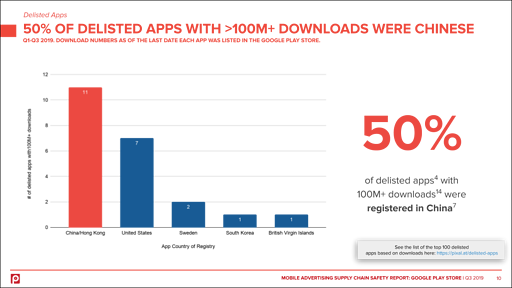 play-store-delisted-apps-downloads-china