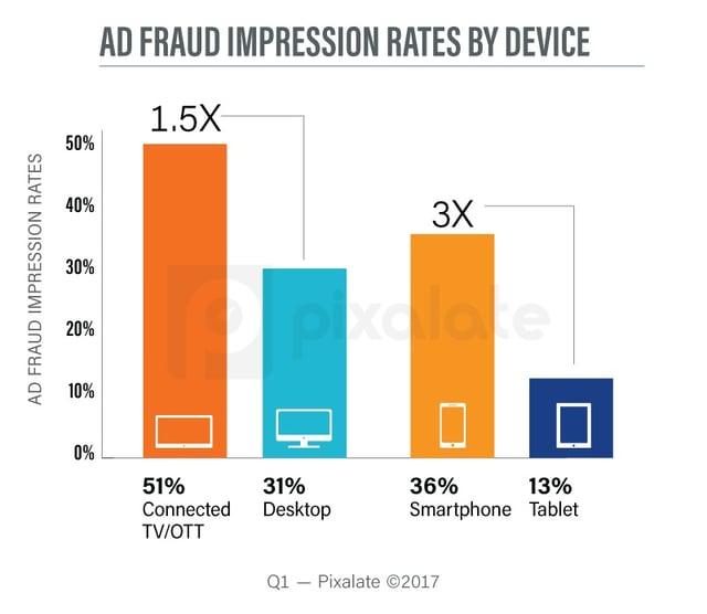q1-2017-fraud-rates-blog.jpg