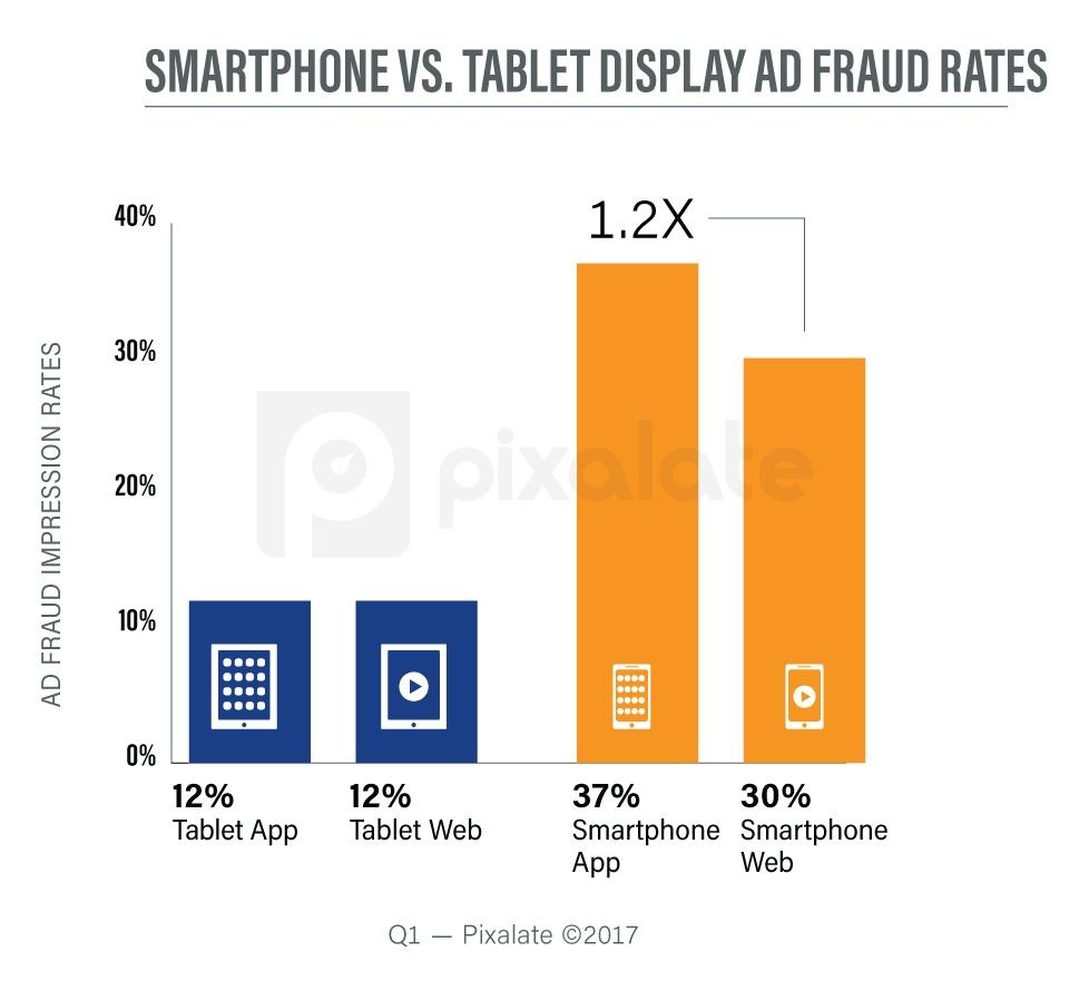 q1-2017-mobile-display-fraud-rates.jpg