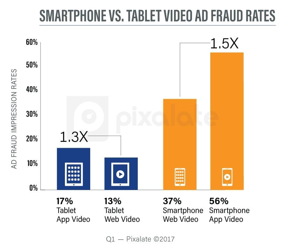 q1-2017-mobile-video-fraud-rates.jpg