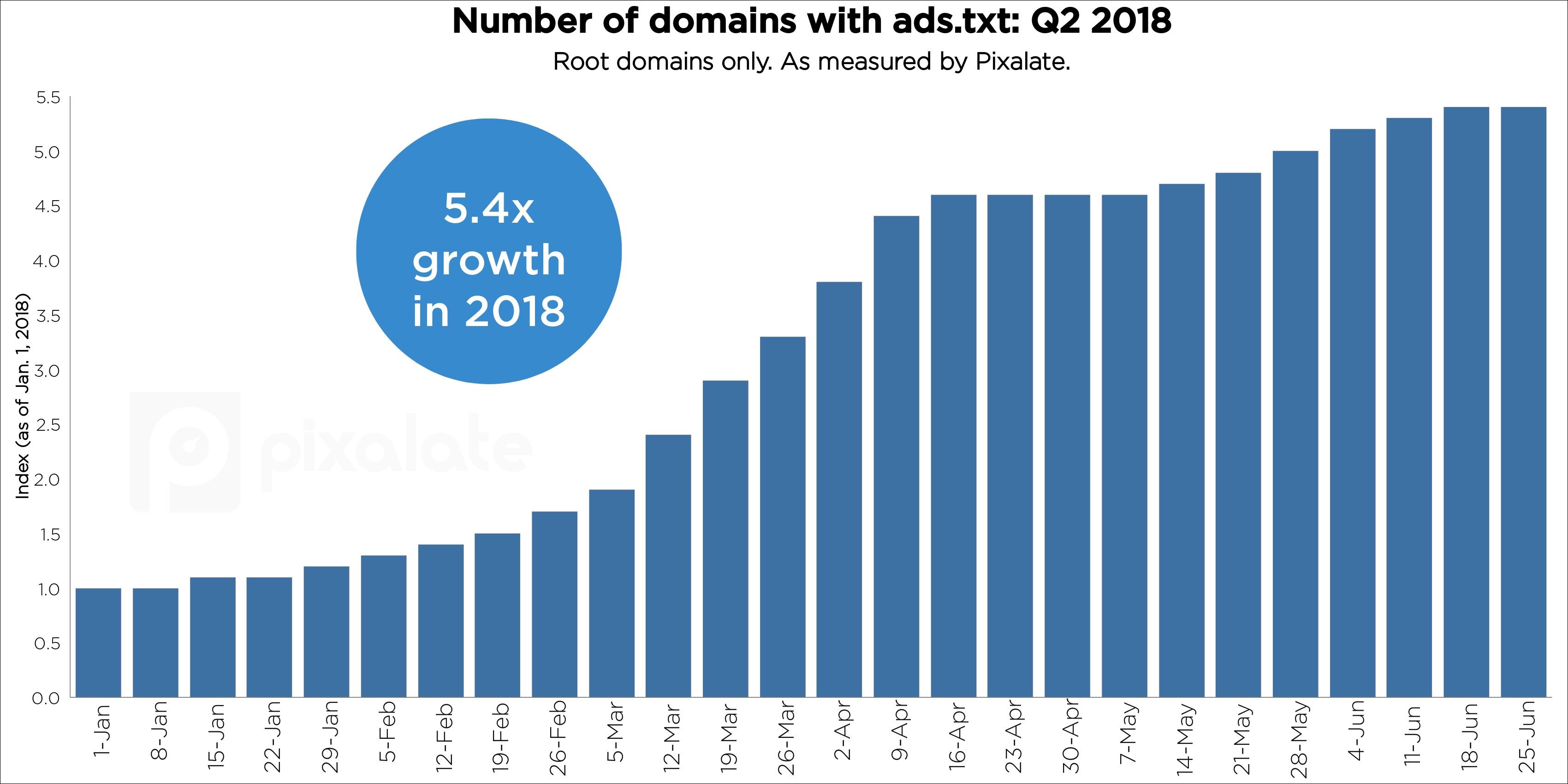 q2-2018-ads-txt-trends