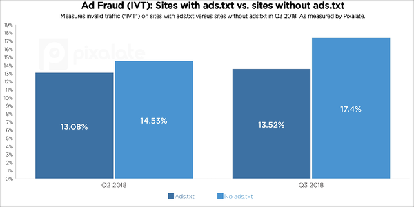 q3-2018-ads-txt-trends-ad-fraud-ivt