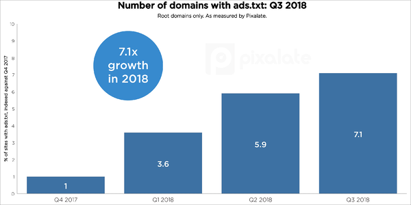 q3-2018-ads-txt-trends-growth